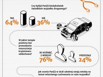 Polski kierowca wie co zrobić w razie wypadku, ale paraliżuje go strach