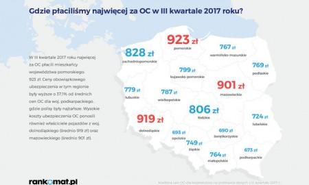 OC po III kwartałach 2017 - ceny rosną wolniej niż przed rokiem