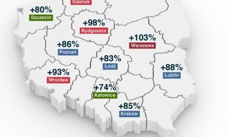 Ceny OC w metropoliach (styczeń 2016 r. - styczeń 2019 r.)